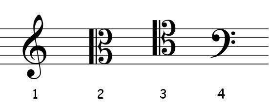 , ¿Qué son las claves musicales? Resumen fácil de las 7 claves musicales, Estudianteo