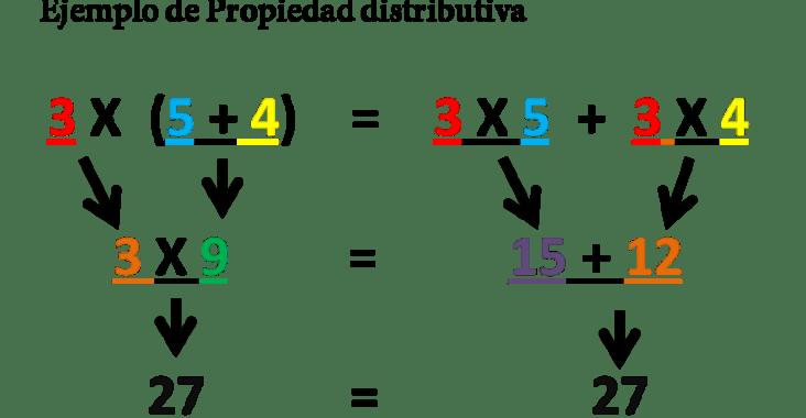 , Propiedad distributiva: definición y ejemplos, Estudianteo