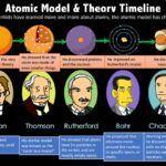 Modelos atómicos: resumen, tipos y características