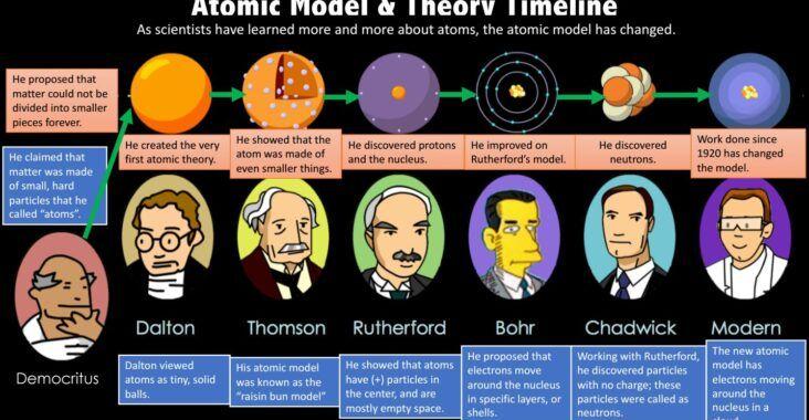 , Modelos atómicos: resumen, tipos y características, Estudianteo