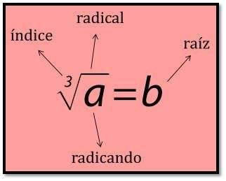 , Raíces cúbicas: Concepto, raíz cúbica de un cubo no perfecto, simplificar y Ejemplos, Estudianteo