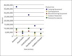 , Representación de puntos en las gráficas (qué son y ejemplos), Estudianteo
