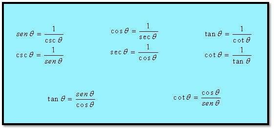 , Seno, Coseno y Tangente: definiciones, gráficas, identidades trigonométricas básicas y ejemplos, Estudianteo