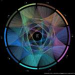Número Pi: definición, representación y curiosidades