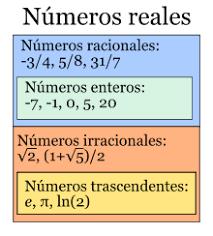, Números reales: propiedades y cuales son (con ejemplos), Estudianteo