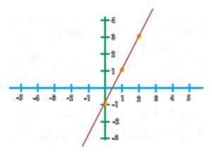 , Función lineal (concepto, pasos y ejercicios resueltos), Estudianteo