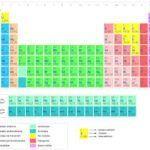 Historia de la tabla periódica (qué es y ejemplos de uso)