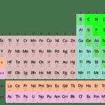 Tabla periódica con su sistema (descripción, propiedades periódicas)