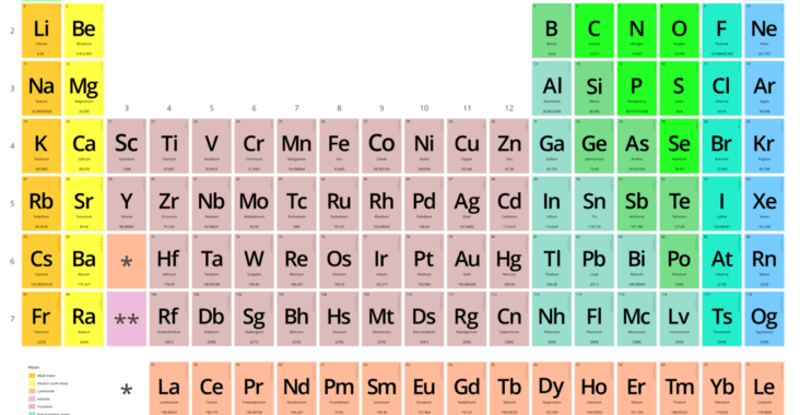 , Tabla periódica con su sistema (descripción, propiedades periódicas), Estudianteo